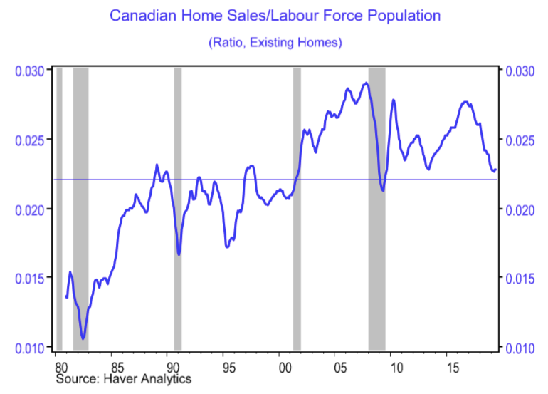 bmo canadian home sales chart