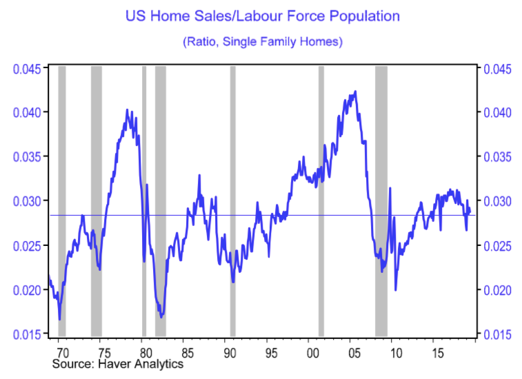 us home sales history