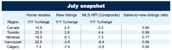 rbc 2019 july housing market snapshot