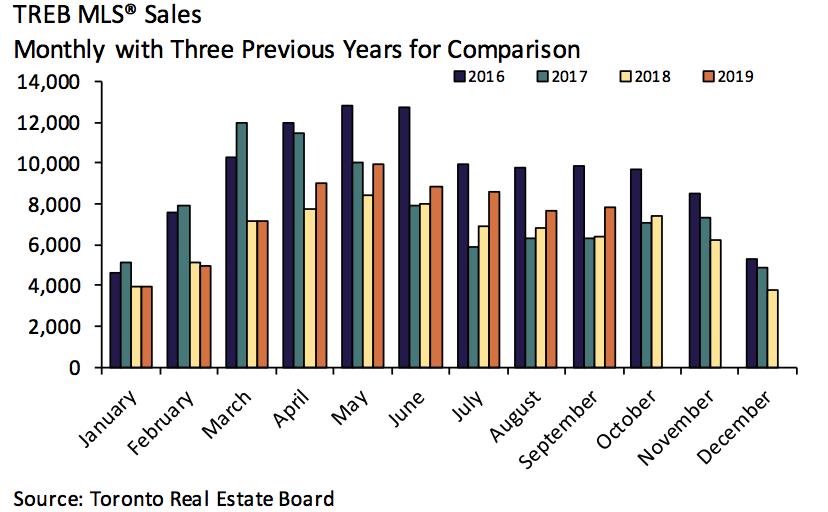 Toronto home sales chart