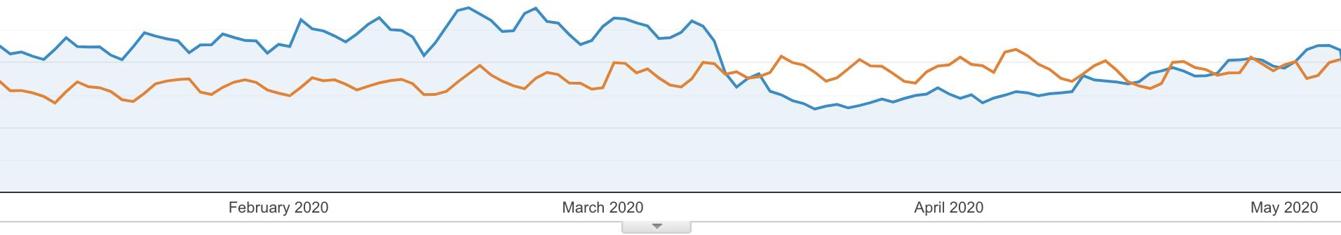 BuzzBuzzHome web traffic